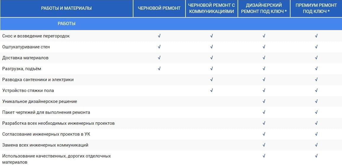Таблица ремонтно-строительных работ