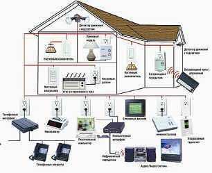"""""""Умный дом """" - это автоматизированная система управления, объединяющая в себе единый комплекс всё оборудование..."""