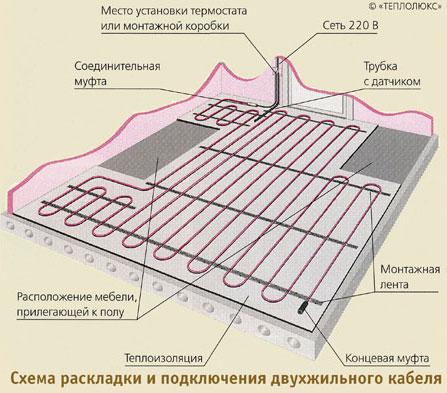 Источником тепла в системах электрического обогрева пола служит низкотемпературный нагревательный кабель.