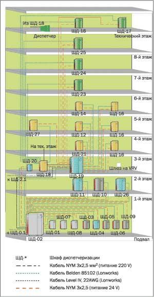 Рис. 1. Структурная схема системы диспетчеризации.  Система диспетчеризации и управления зданием (рис. 1)...