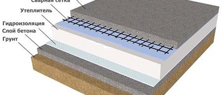 Утеплитель бетона трещина на бетоне