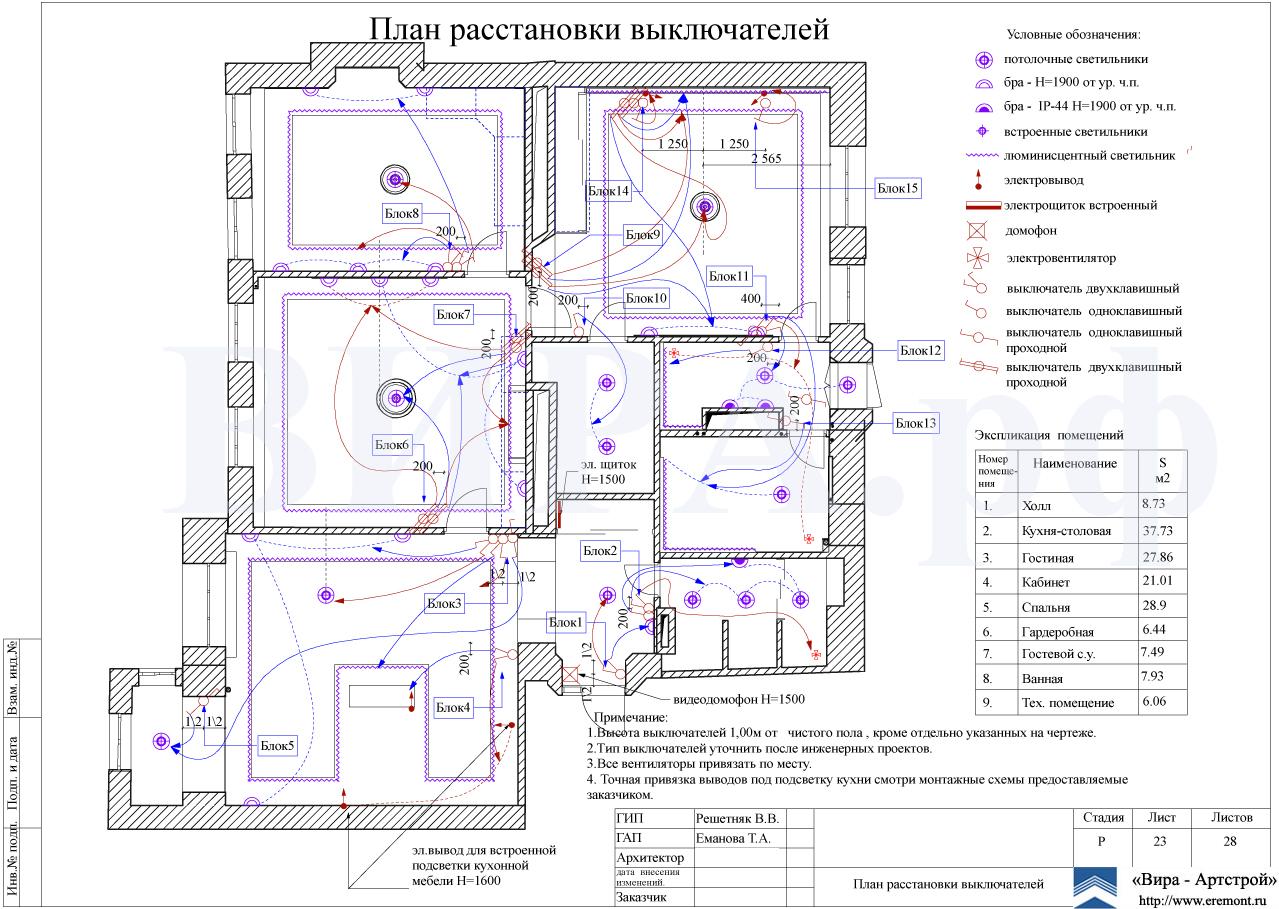 Планы дизайн проекта