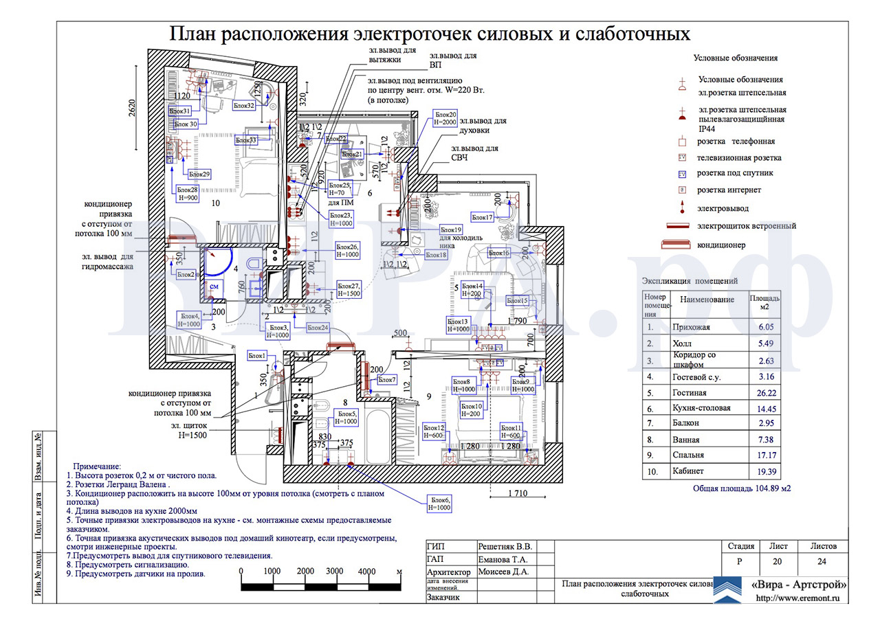 Схема расположения гнезда