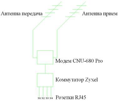 Беспроводной интернет в