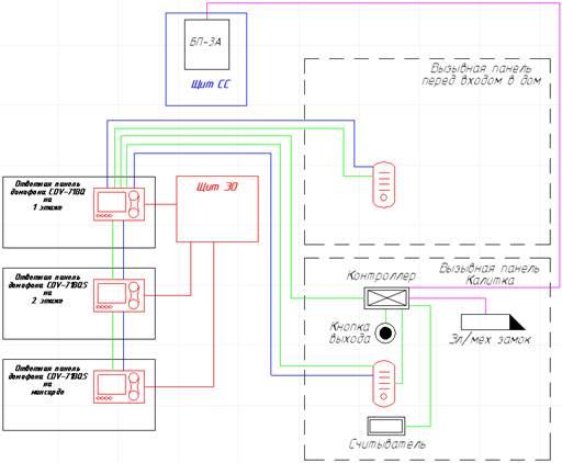 Домофонная система коттеджа